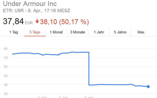 Chart zeigt Aktiensplit bei Under Armour