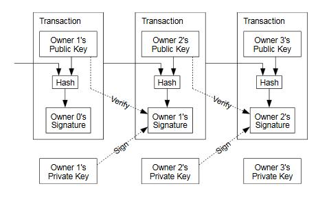 Blockchain technisch erklärt