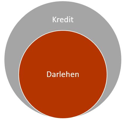 Schaubild erklärt Unterschied zwischen Kredit und Darlehen