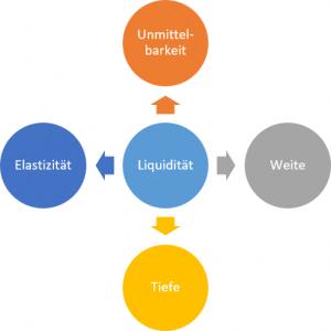 liquidität dimensionen