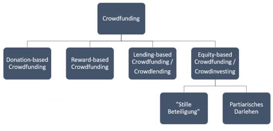 Unterschied Crowdfunding und Crowdinvesting im Schaubild erklärt